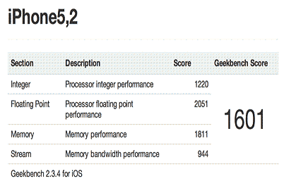 Apple (AAPL) Dual Core, 1GHz A6 CPU Scores More Than Double Versus iPad 3, And Androids